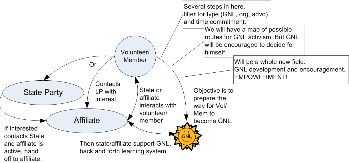 GNL_Development_System